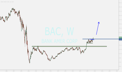 BAC: BANK OF AMERICA ...UPDATE....rising