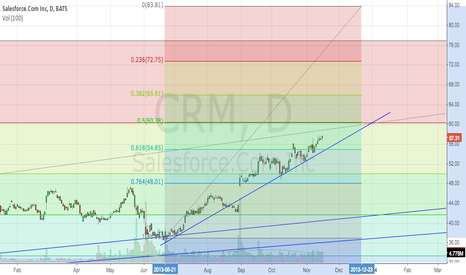 CRM: Fib Check before earnings