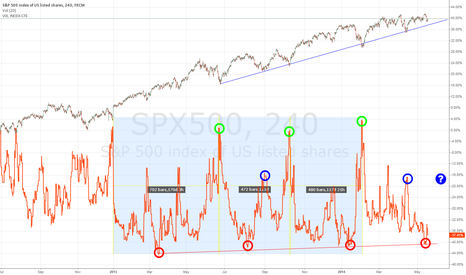 SPX500: VIX/S&P500 Observation/Question