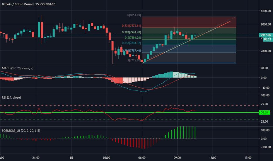 BTC GBP - Bitcoin to Pound Price Chart — TradingView
