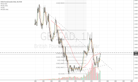 GBPCAD: Monthly update - 50 ma resistance
