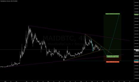 MAIDBTC: MAID triangle