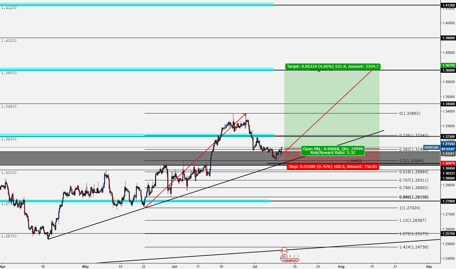 USDCAD: USDCAD - Long - Take Two