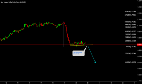 NZDCHF: NZDCHF Sell the strong breakout