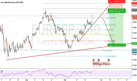 EURGBP: Trade the breakout on EURGBP