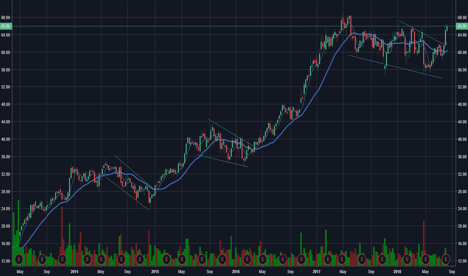 TMUS: #TMUS another bull flag and break on weekly
