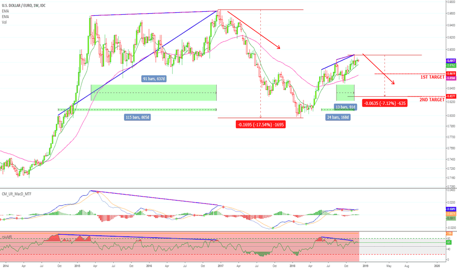 Usd Eur Chart Dollar Euro Rate Tradingview