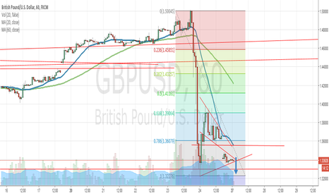GBPUSD: GBPUSD Triangle Break Down