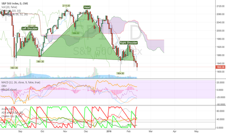 SP1!: No End to Bearish News for the S&P