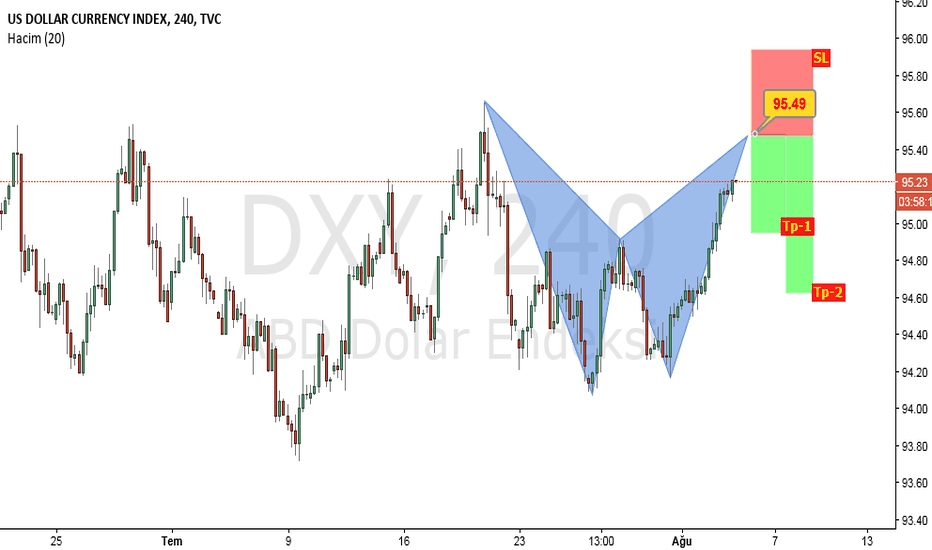 DXY: #DXY...USD...H4