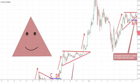 LTCUSD: Урок 4. Треугольники, и с чем их едят.