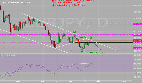 EURJPY: possible eurjpy setup