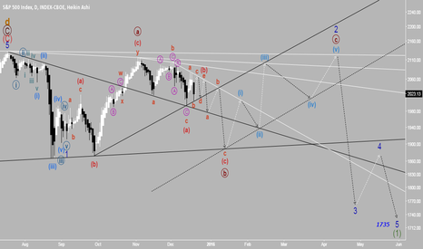 SPX: S&P 500 offering a triangle for Christmas?