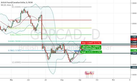 GBPCAD: GBP CAD Short