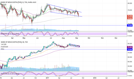 BNS: Scotiabank in danger of breaking 200 EMA support