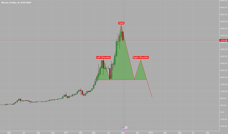 BTCUSD: H&S on bitcoin. Short