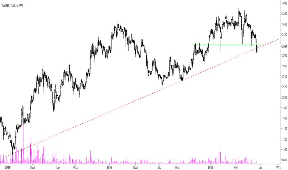 ASB: Asbis - przy linii trendu