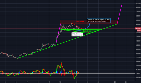 BTCUSD: BTC Consolidation at new Heights