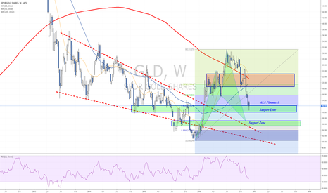 GLD: Two support zones to focus on towards FOMC