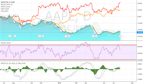 AAPL: Can you hedge you'r risk by short-long-selling in Apple stocks?