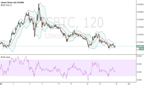 LTCBTC: Bollinger Band analysis for LTC/BTC