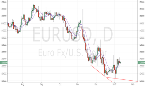 EURUSD: EUR/USD – dip demand likely