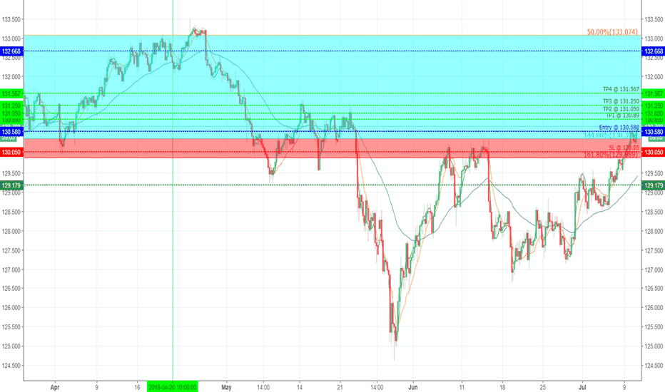 EURJPY: EURJPY continues to climb up