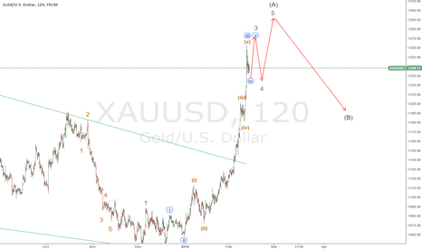 XAUUSD: xauusd The gold wave impulse toward completion (A) 1300 area