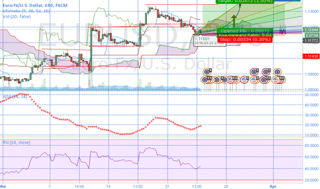 EURUSD: This is an adjustment updating my previous IDEA OF AN EU UPTREND