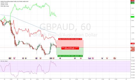 GBPAUD: Strong Weak Trading  GBPAUD 20170721