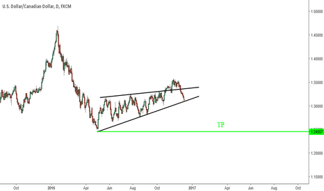 USDCAD: busted tri