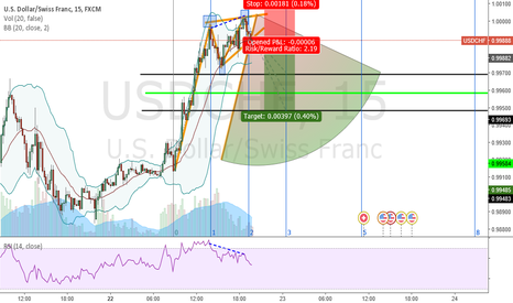 USDCHF: Interesting pattern formation USD/CHF