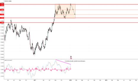 EURUSD: EURUSD D1 SHORT - Range trade