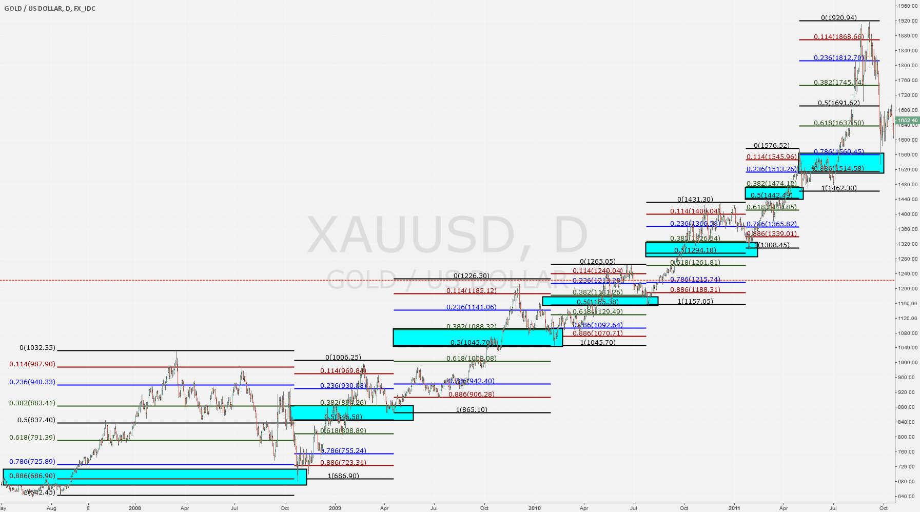 2007-2011 Retracements XAUUSD