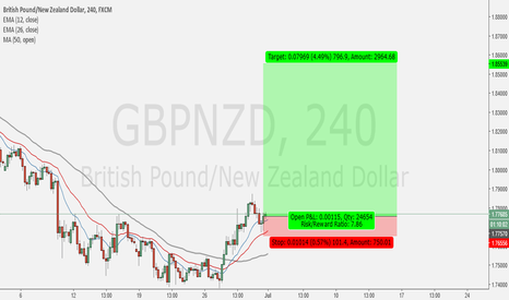 GBPNZD: Take This Trade, No Profit Target, But Trailing Stop Loss