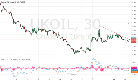 UKOIL: uk brent 30 min