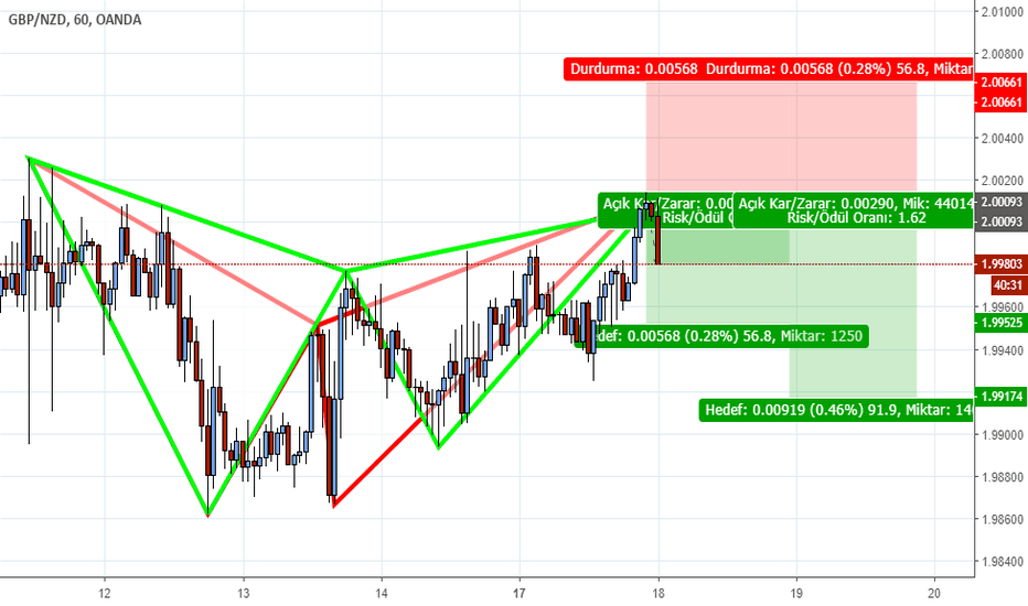 GBPNZD: GBPNZD Bad ve Gartley Formasyonu 1 saatlik grafik