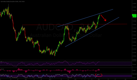 AUDCAD: (4h) ADUCAD Riding the Channel