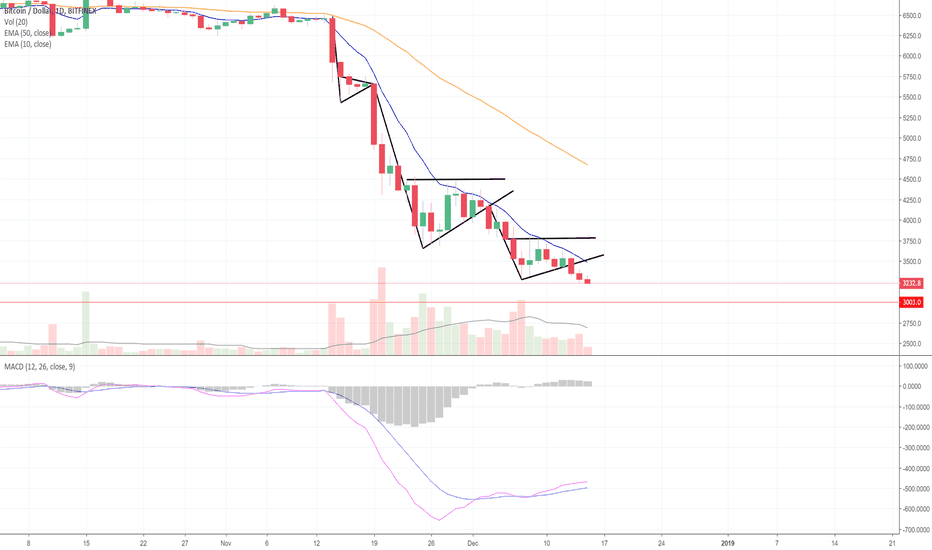 BTCUSD: Bitcoin Now Light as A Feather. Is $3K Stiff as A Board? (BTC)