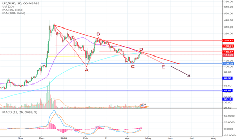 LTCUSD: SORRY but i can't see anything bullish for LTC short term.