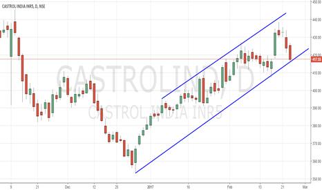 CASTROLIND: CASTROL Sell below 415.8 once it breach trendline Support