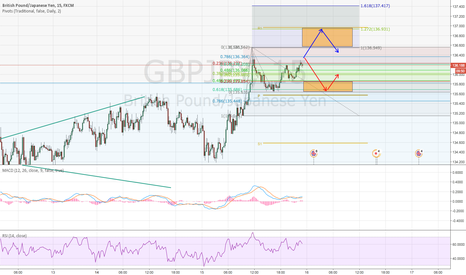 GBPJPY: GBPJPY shorts and long opportunities