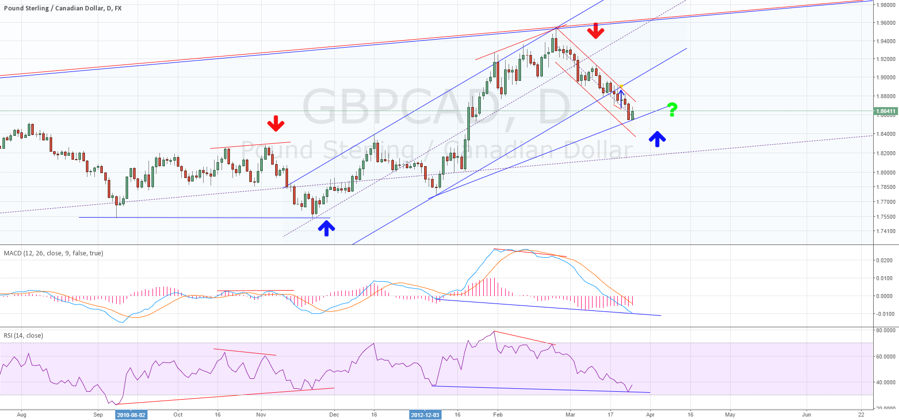 Daily for GBPCAD divergence ~