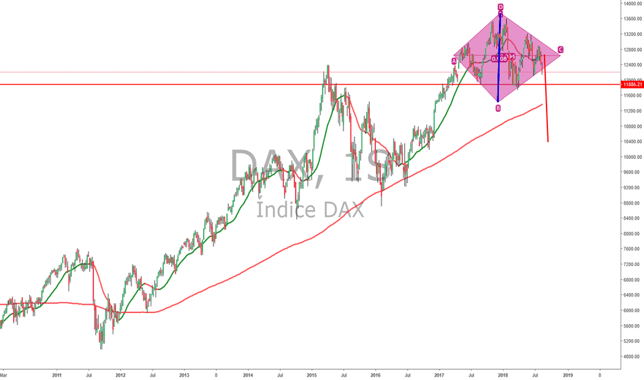 DAX: Diamante no Indice DAX,