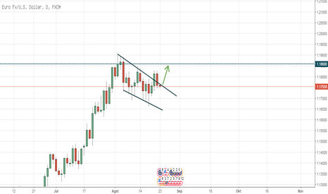 EURUSD: Falling Wedge On Eurusd
