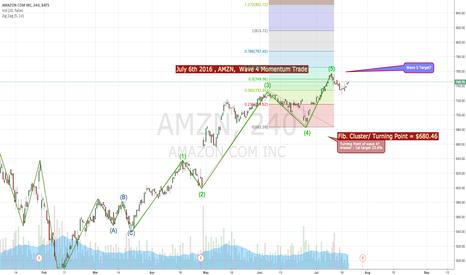 AMZN: AMZN wave 4 -5