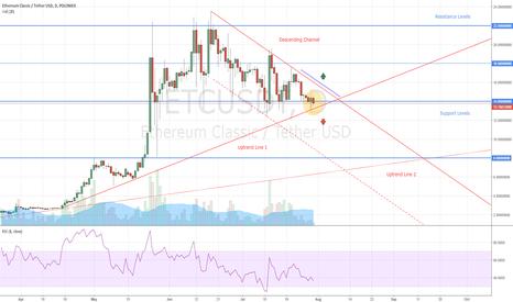 ETCUSDT: Ethereum Classic Trading Idea