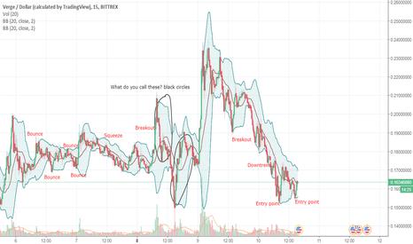 XVGUSD: XVG/USD BB chart