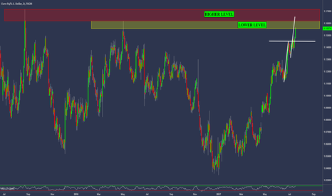 EURUSD: EURUSD- Think Twice Before Selling at This Level