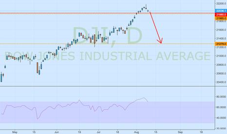 DJI: Dow...Dow...Down